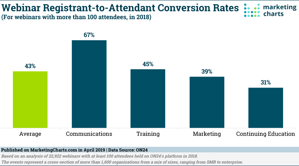 Webinar registrant to attendant conversion rates in 2018 as reported by ON24